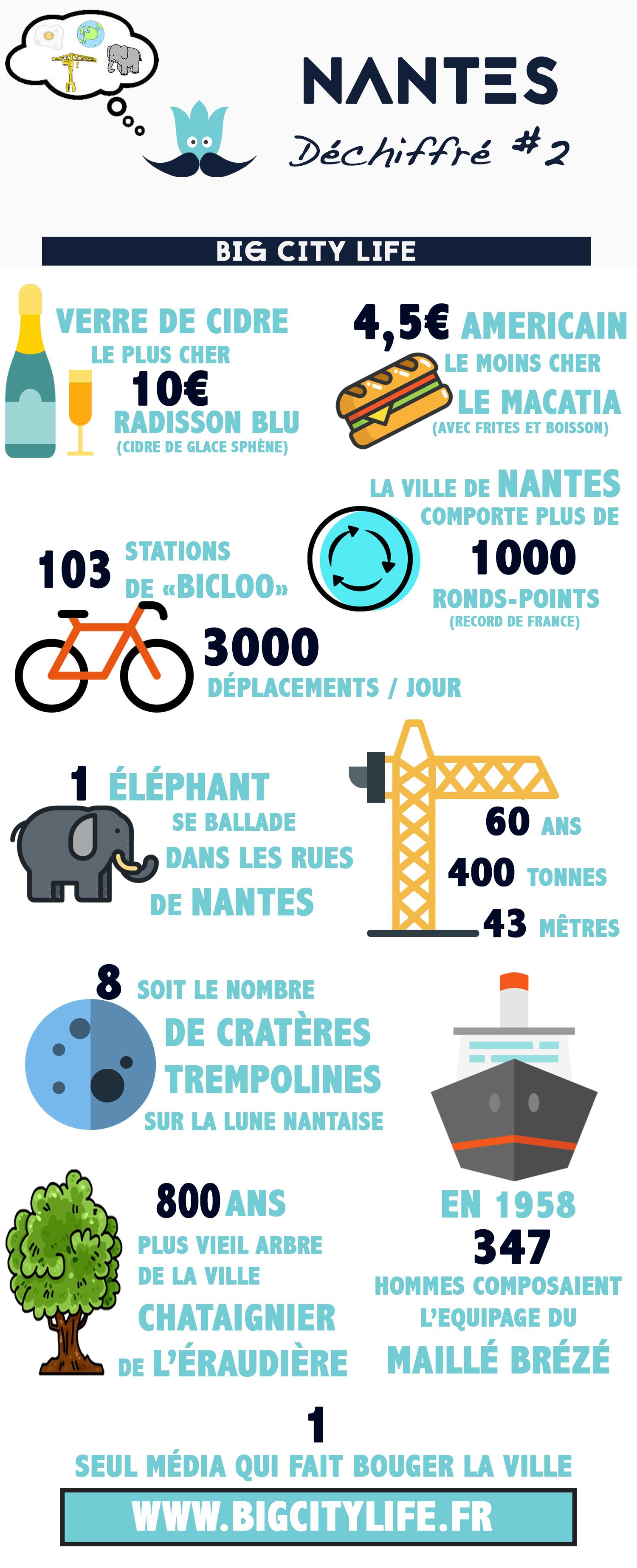 nantes-chiffres-2016-2-edition